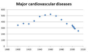 US death due to cardiovascular disease